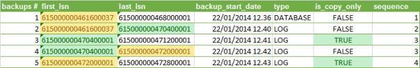 backupsets