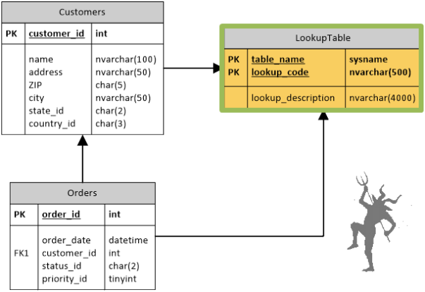 how to add a lookup table in sql